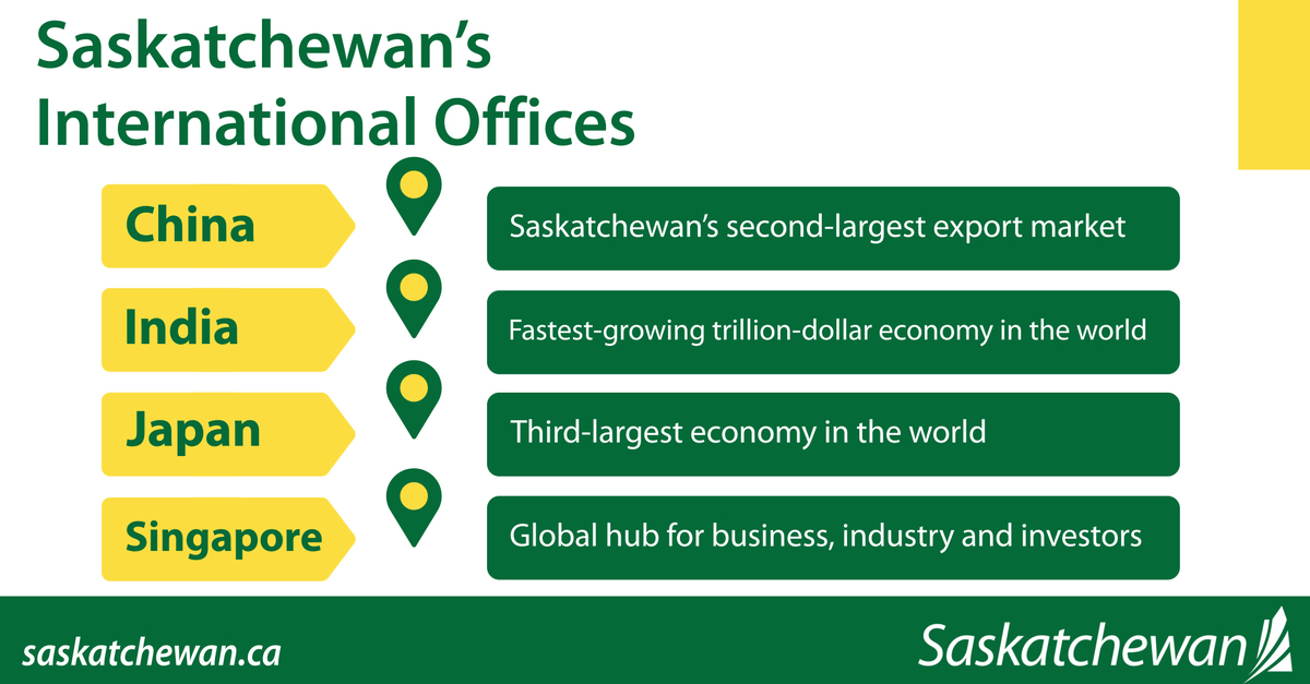 Saskatchewan International Trade Offices to Open in Early 2021