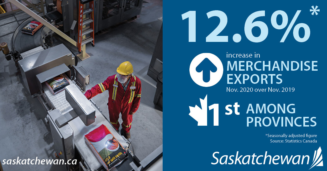 Saskatchewan Leads Nation in Export Growth