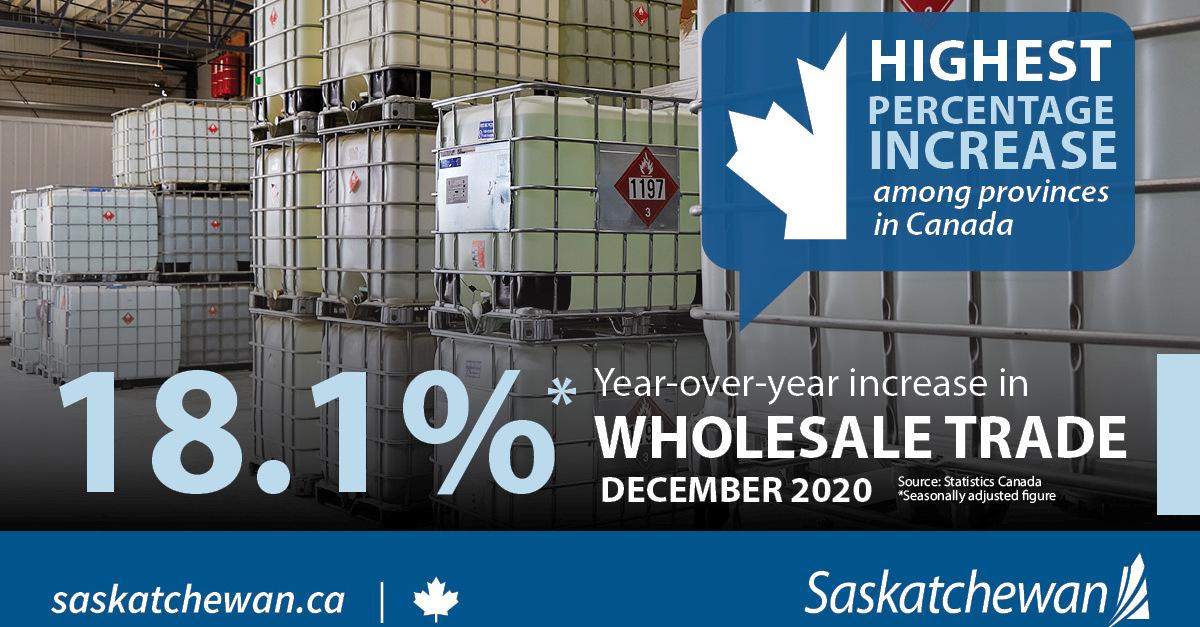 Saskatchewan Highest Wholesale Trade Growth Among Provinces in December 2020