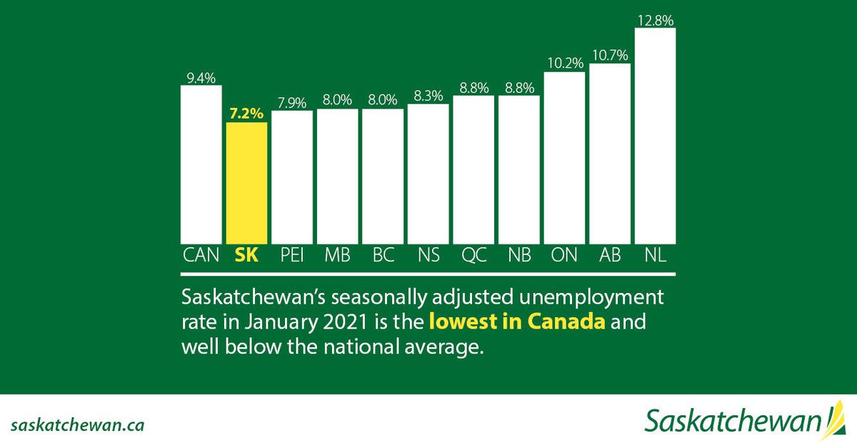Saskatchewan Records Lowest Unemployment Rate in Canada