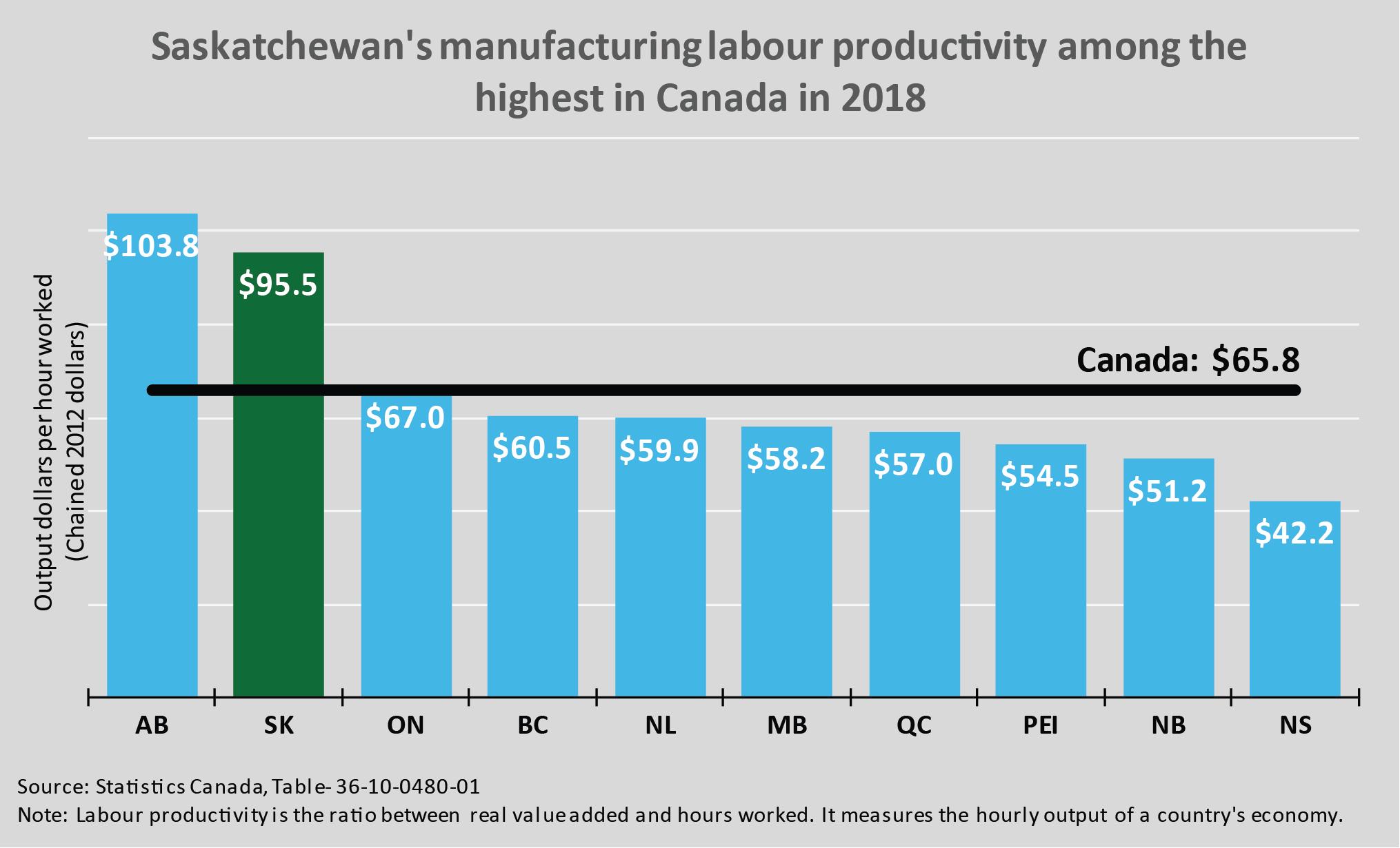 Graph showing Saskatchewan's manufacturing labour productivity