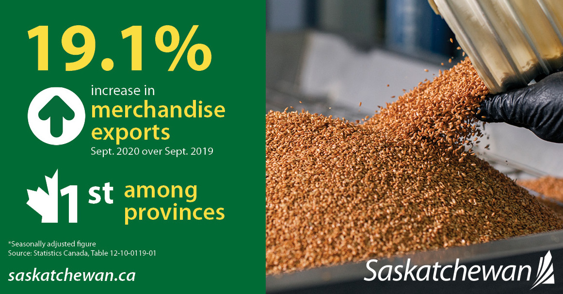 Saskatchewan ranks #1 among the provinces in September merchandise exports.