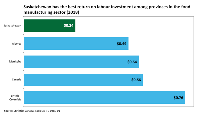 Graph showing that Saskatchewan has the best return on labour investment in food manufacturing sector
