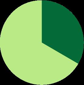 Pie chart showing average commute