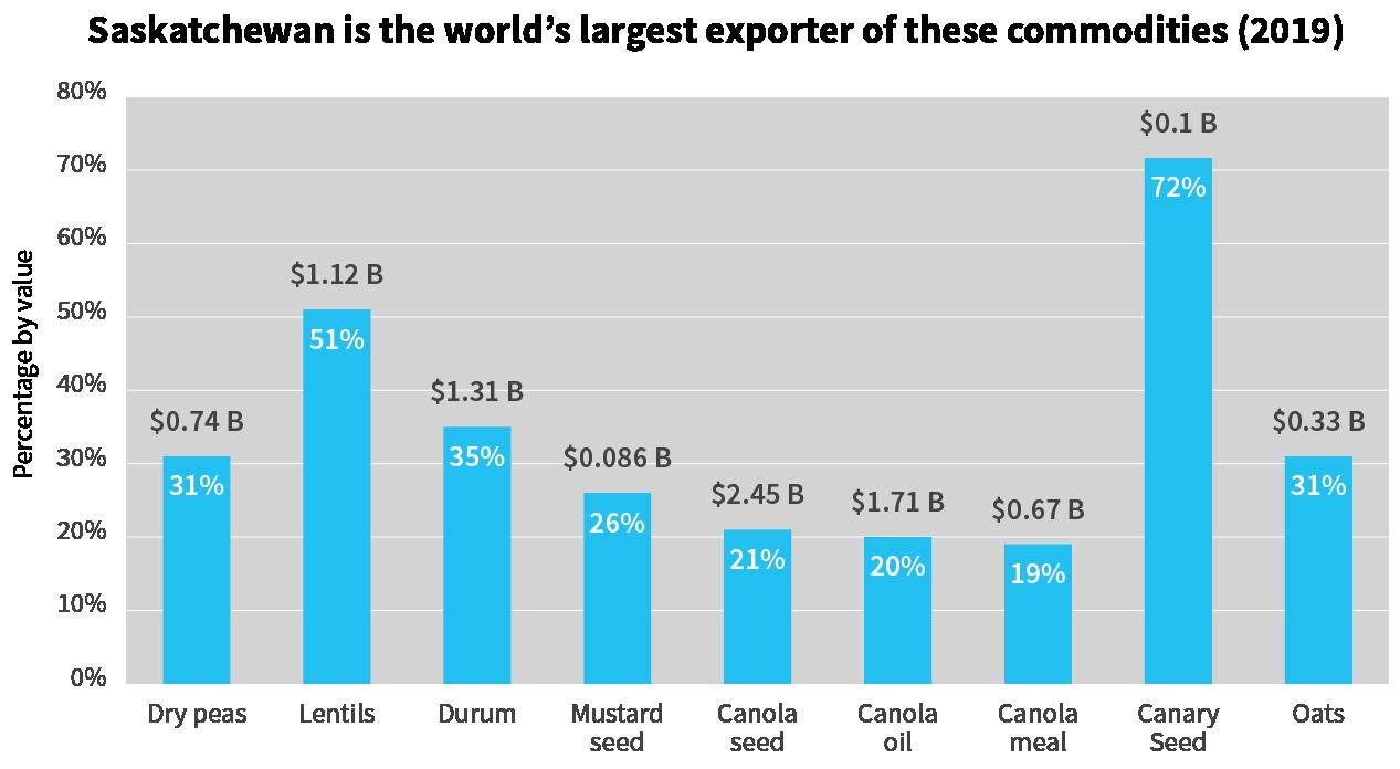 Graph showing Saskatchewan's main exports